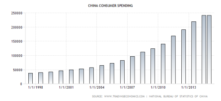 Chinese consumer spending growth 1998 to 2014