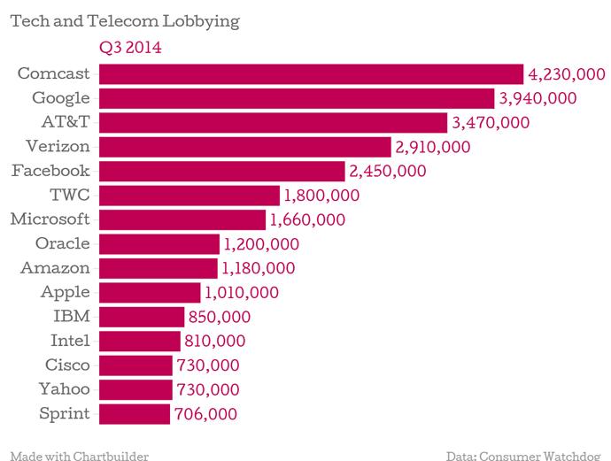 FTwrap-telecomspending01
