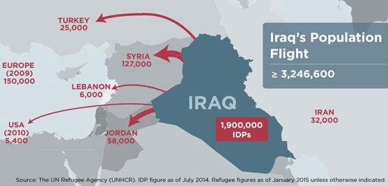 Iraq population flight