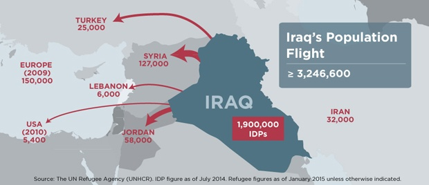 Iraq population flight